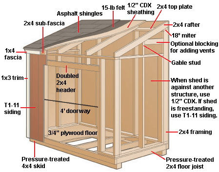 Shed project instant get how to build a motorcycle Lean to dog house plans